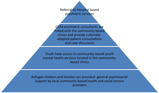 Refugee Children and Their Families: Supporting Psychological Well