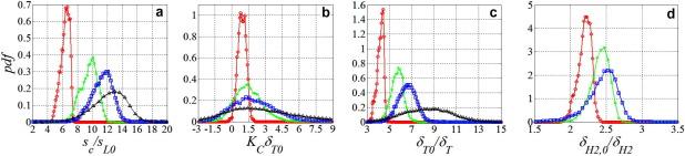 Leading edge statistics of turbulent, lean, H2–air flames