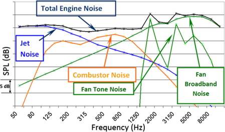 Combustion noise - ScienceDirect