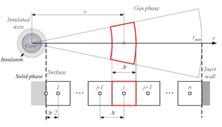 A numerical and experimental study of the ignition of ... on