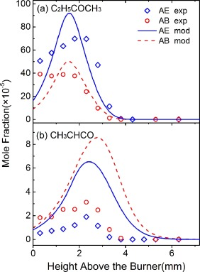 Species diagnostics and modeling study of laminar premixed flames