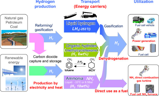 Science and technology of ammonia combustion - ScienceDirect
