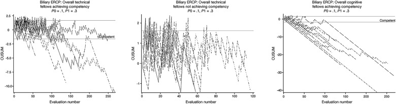 A Prospective Multicenter Study Evaluating Learning Curves