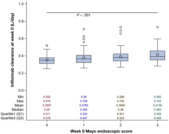 Infliximab Exposure-Response Relationship and Thresholds Associated