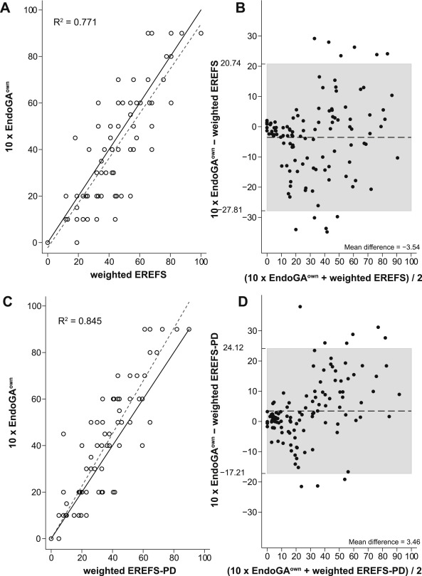 Variation in Endoscopic Activity Assessment and Endoscopy