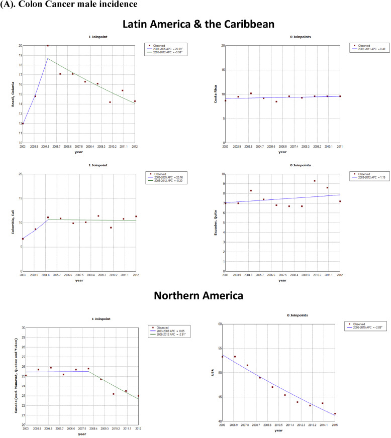 Differences In Incidence And Mortality Trends Of Colorectal Cancer Worldwide Based On Sex Age And Anatomic Location Sciencedirect