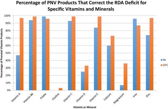 Evaluation Of Reported Contents In Prescription And Over The Counter