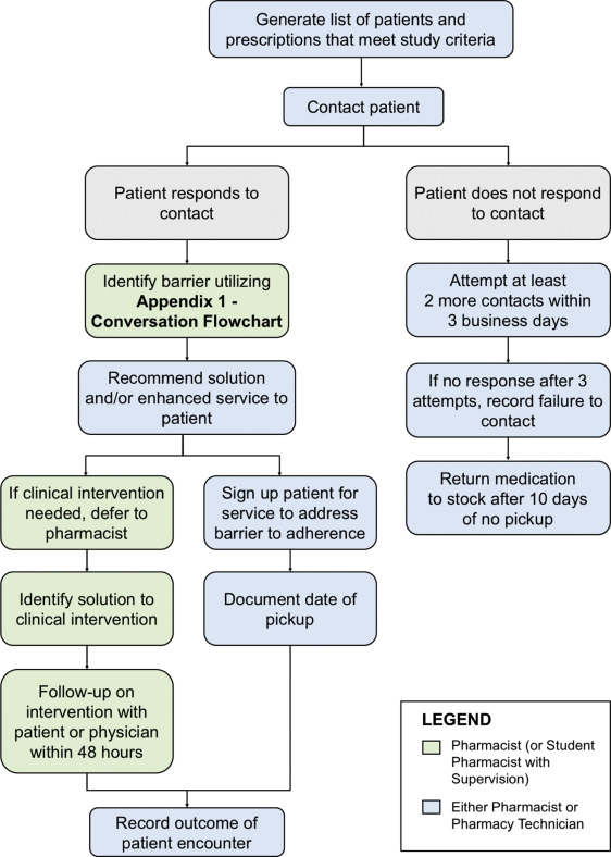 Implementation Of A Community Pharmacy Workflow Process To