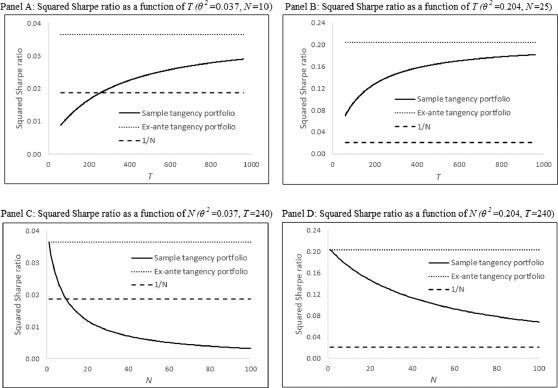 The Sharpe Ratio Of Estimated Efficient Portfolios Sciencedirect