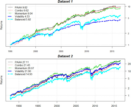 Protected Adaptive Asset Allocation - ScienceDirect