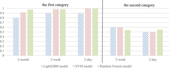 A novel cryptocurrency price trend forecasting model based
