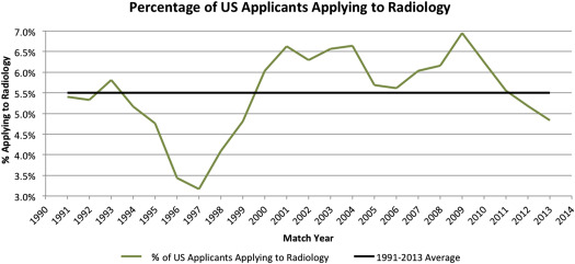 How Competitive Is the Match for Radiology Residency? Present View