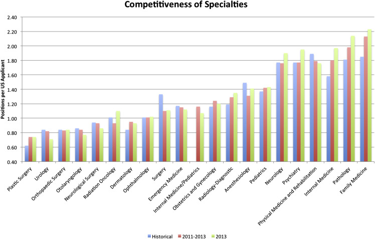 How Competitive Is the Match for Radiology Residency