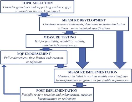 Performance Measures In Radiology ScienceDirect