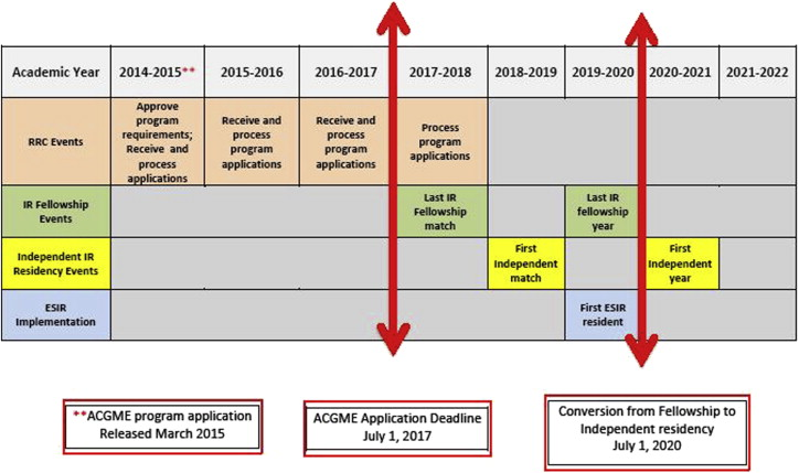 Interventional Radiology Residency: Steps to Implementation