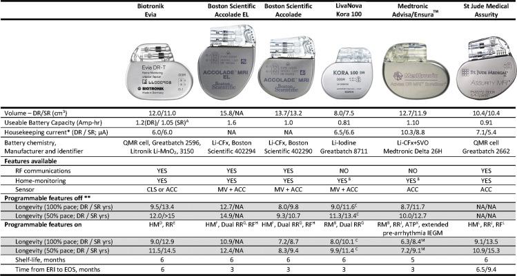 Predicted longevity of contemporary cardiac implantable