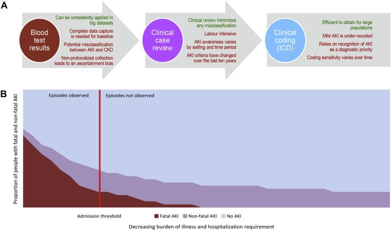 Epidemiology of AKI: Utilizing Large Databases to Determine