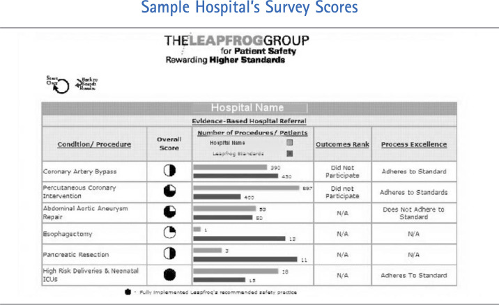 The Leapfrog Group for Patient Safety: Rewarding Higher Standards ...