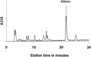 Anti-biofilm activity of garlic extract loaded nanoparticles
