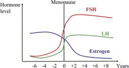 fsh et lh menopause