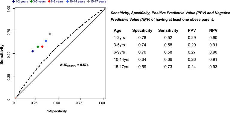 Predicting Polygenic Obesity Using Genetic Information Sciencedirect