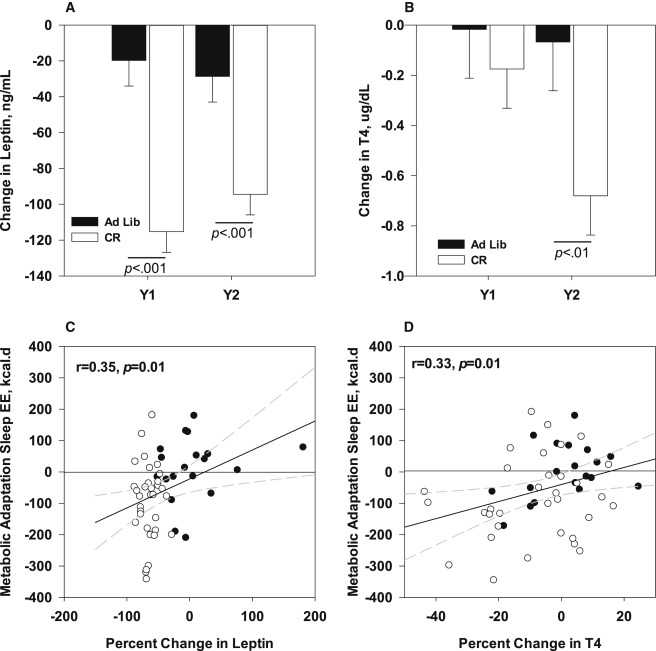 Metabolic Slowing and Reduced Oxidative Damage with Sustained