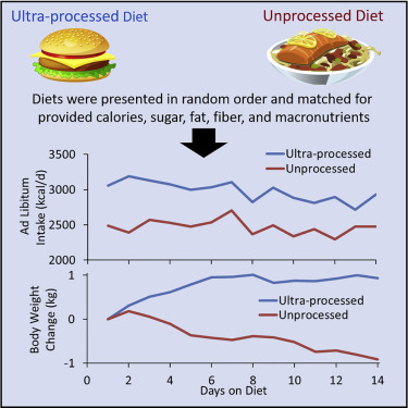 Ultra-Processed Diets Cause Excess Calorie Intake and Weight Gain: An Inpatient Randomized Controlled Trial of Ad Libitum Food Intake