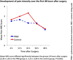 Pulmonary Recruitment Maneuver Reduces Pain After Laparoscopic