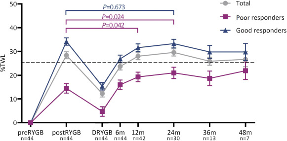 Weight Loss And Malnutrition After Conversion Of The Primary Roux