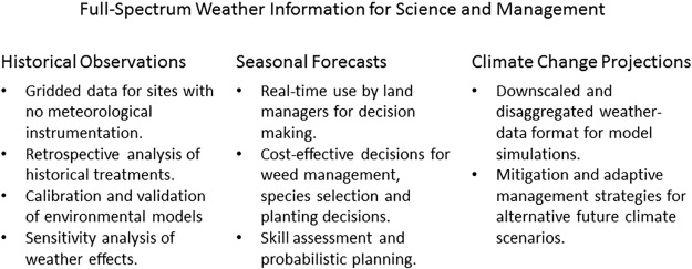 Weather-Centric Rangeland Revegetation Planning - ScienceDirect