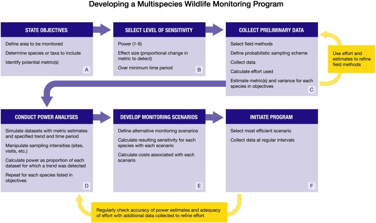 Development of Multispecies, Long-Term Monitoring Programs for