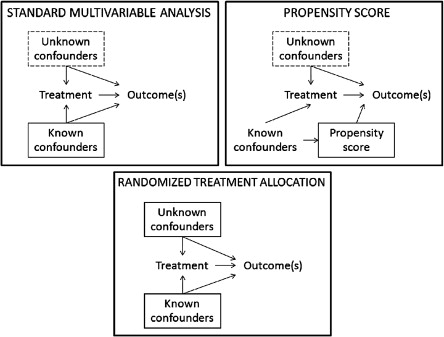 Are propensity scores really superior to standard multivariable