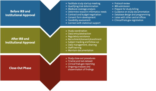 Retooling Institutional Support Infrastructure For Clinical Research