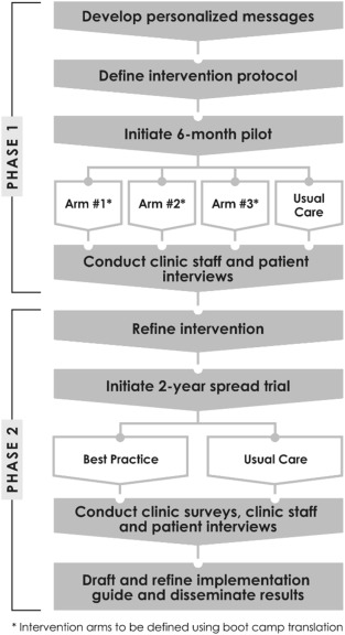 Participatory Research To Advance Colon Cancer Prevention Prompt Study Protocol For A Pragmatic Trial Sciencedirect