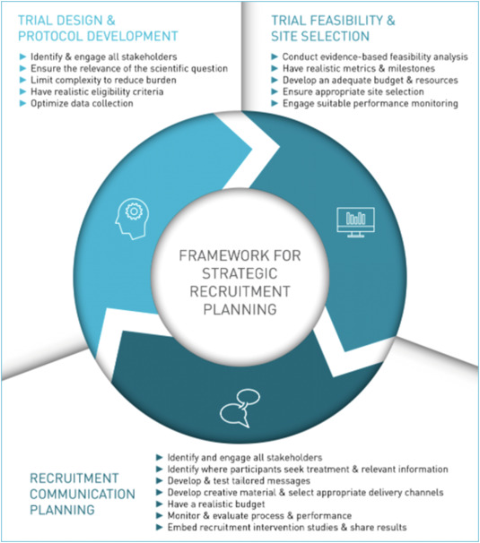 Clinical trials recruitment planning: A proposed framework
