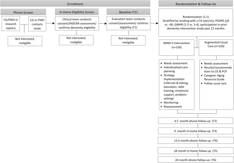 MIND at Home-Streamlined: Study protocol for a randomized