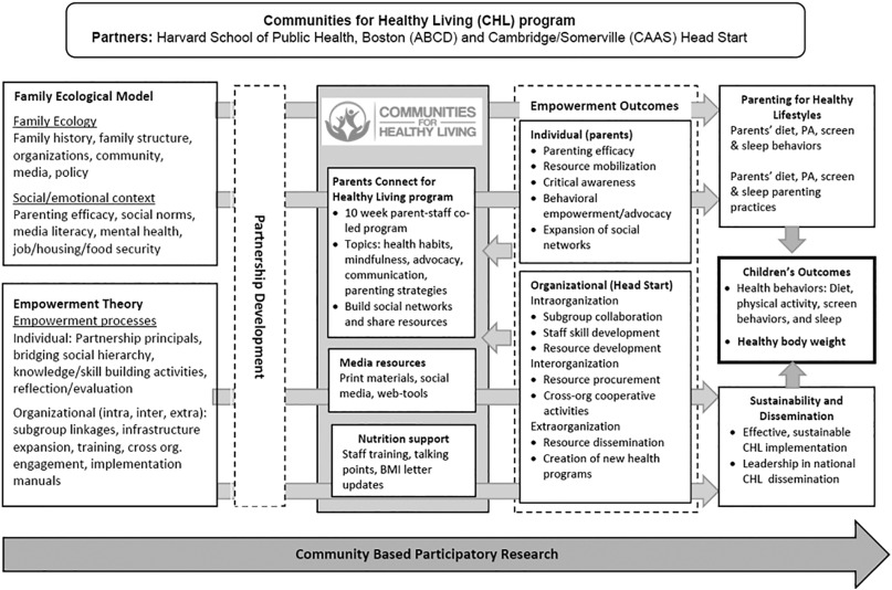 Communities for healthy living (CHL) – A family-centered