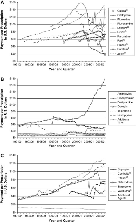 Utilization, price, and spending trends for antidepressants