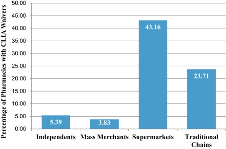U.S. community pharmacies as CLIA-waived facilities: Prevalence ...