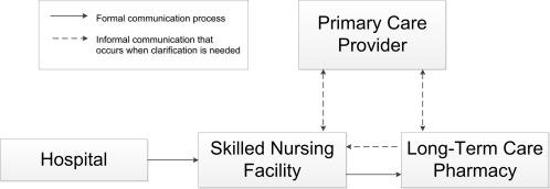 Improving medication information transfer between hospitals