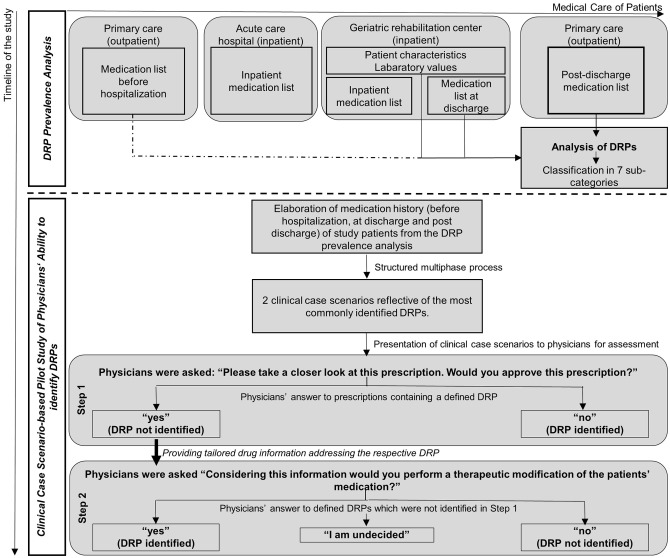 Drug-related problems in geriatric rehabilitation patients