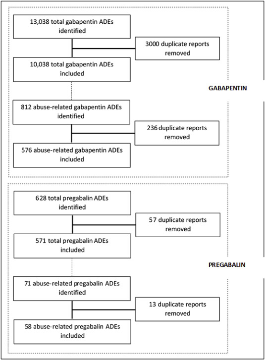 Reports of gabapentin and pregabalin abuse, misuse, dependence, or