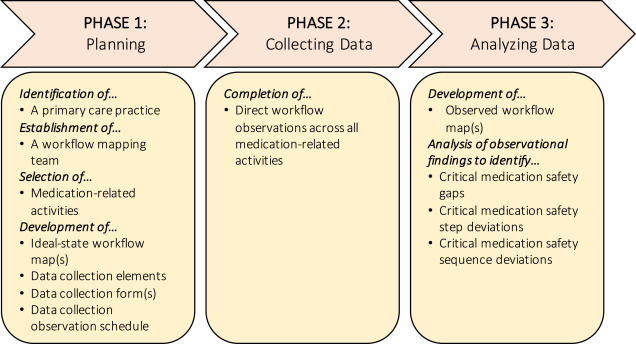 workflow process mapping to characterize office based primary care