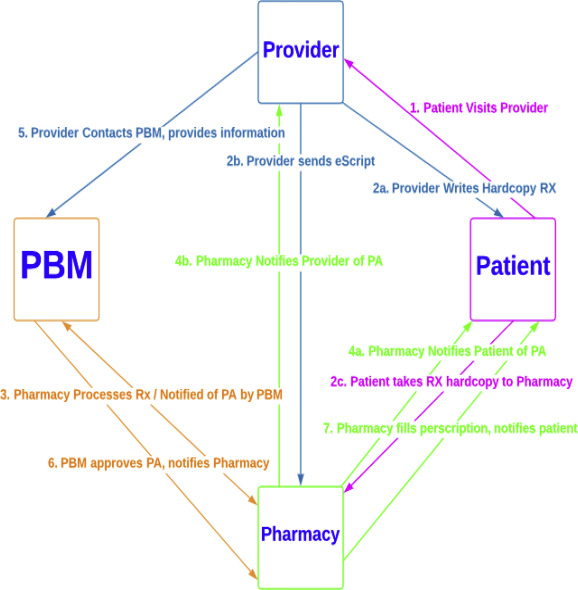 Medication Prior Authorization From The Providers