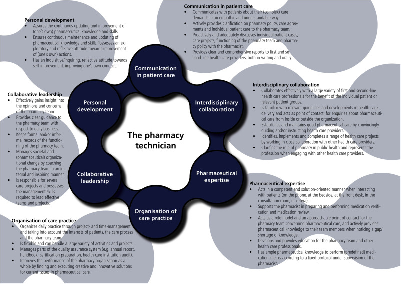 Developing A Competency Framework For Pharmacy Technicians