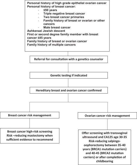 Perioperative Management Of Women Undergoing Risk Reducing Surgery For Hereditary Breast And Ovarian Cancer Sciencedirect