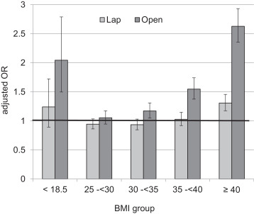 Differences in Postoperative Morbidity among Obese Patients
