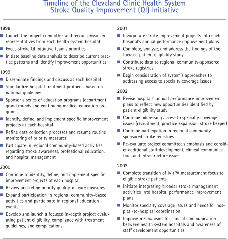 Quality Improvement for Stroke Management at the Cleveland Clinic