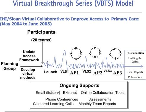 Using a Virtual Breakthrough Series Collaborative to Improve