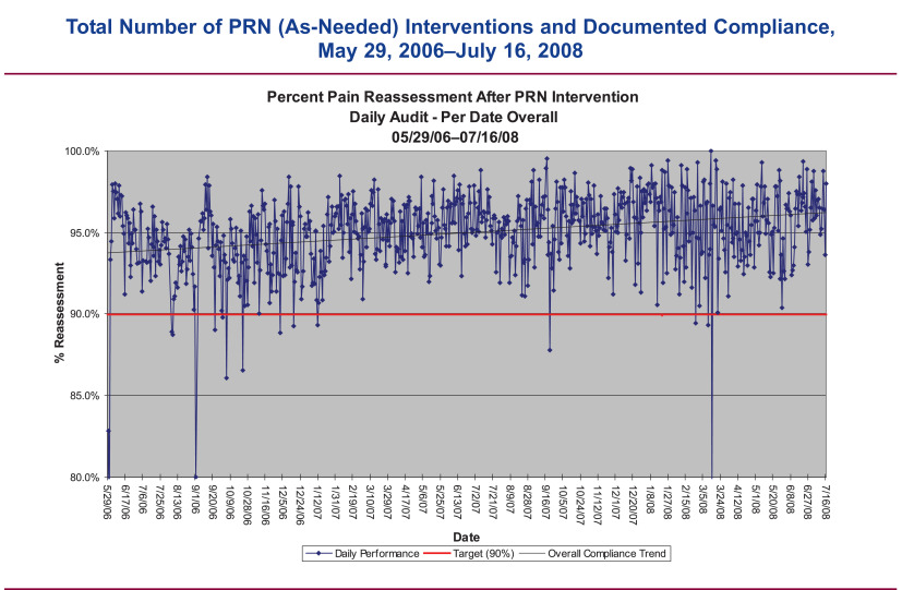 Improving Reassessment and Documentation of Pain Management
